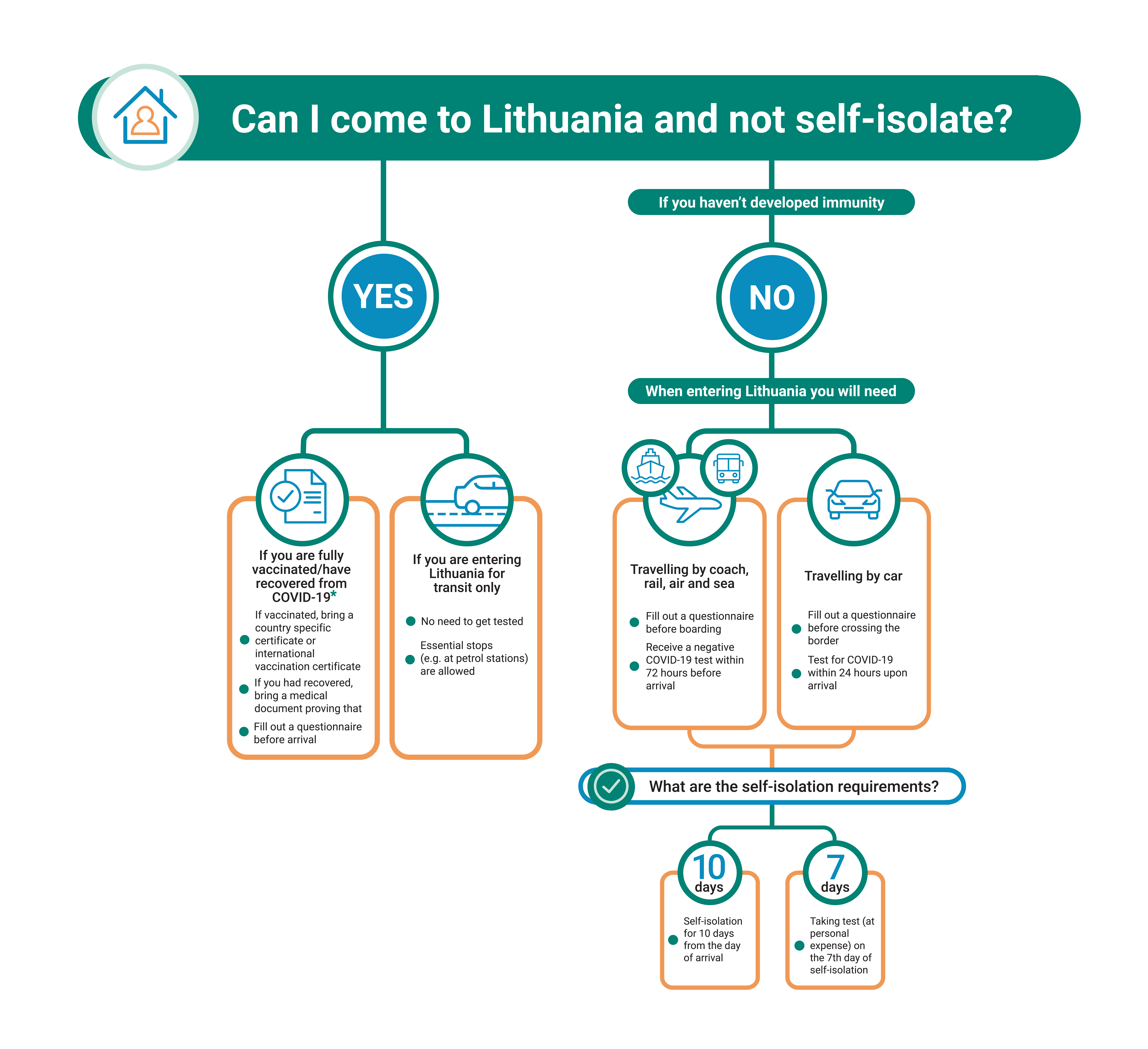 This section answers questions related to COVID-19 in Lithuania and rules regarding quarantine and testing after arrival. It covers isolation exemptions in Lithuania for COVID-19 vaccinated and recovered tourists, procedures for transiting through Lithuania as well as arriving by car, bus, plane or sea transport.
